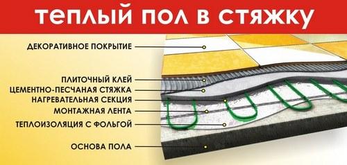 Схема укладки теплого пола в стяжку
